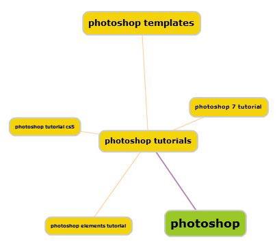 eBaysaurus Keyword Tool